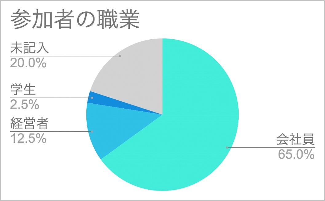 5_参加者の職業