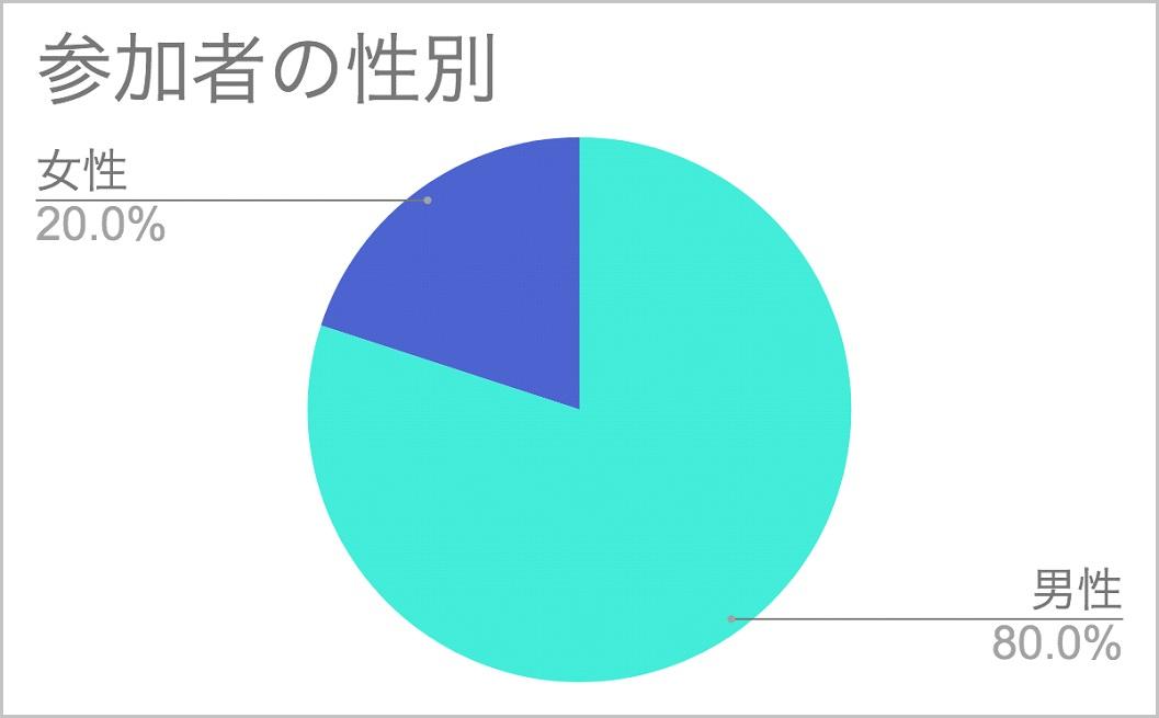 6_参加者の性別