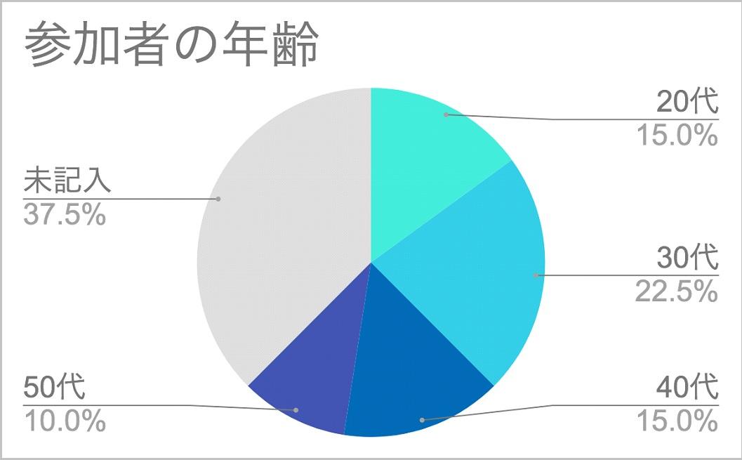 7_参加者の年齢