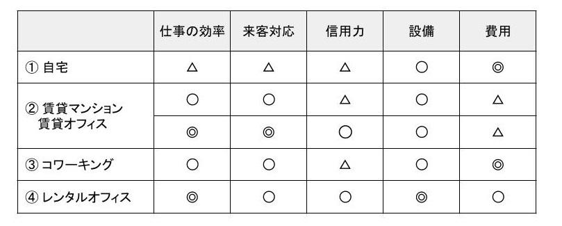 各種オフィス比較表 (5)